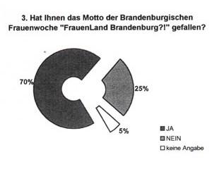 2004 – FrauenLand Brandenburg?!