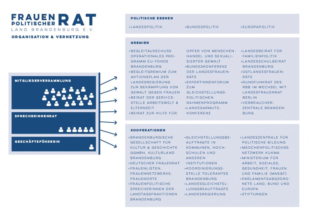 Organisation und Vernetzung