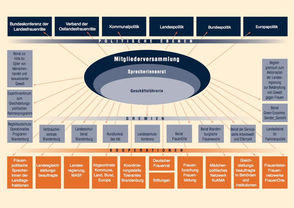 Struktur & Zusammenarbeit